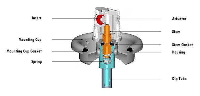 aerosol valve structure